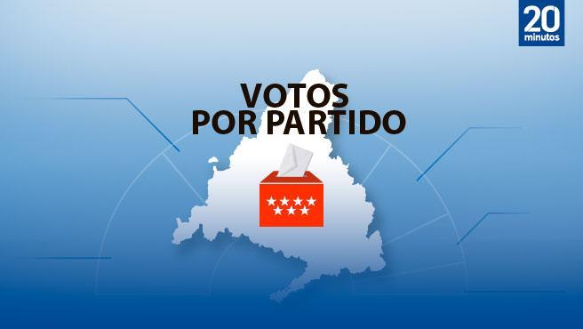 Votos de cada partido en las elecciones en Madrid del 4 de mayo 2021