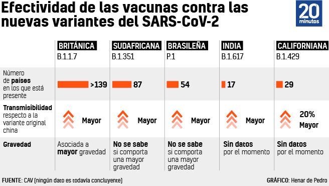 Eficacia de las vacunas frente a nuevas variantes del coronavirus.