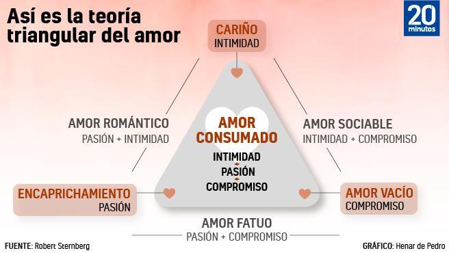 Según la teoría de Sternberg el amor está compuesto por tres elementos fundamentales: intimidad, pasión y compromiso.
