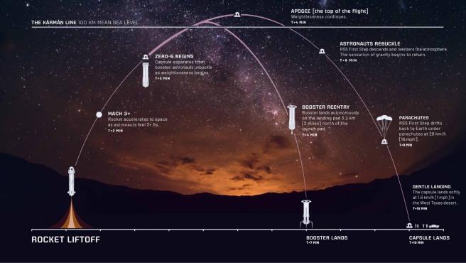 El vuelo pasará por la Línea Kármán, que es el límite entre la atmósfera de la Tierra y el espacio exterior.