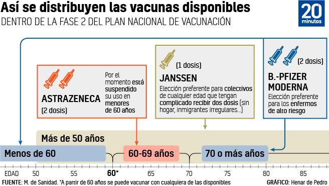 Calendario de vacunación.