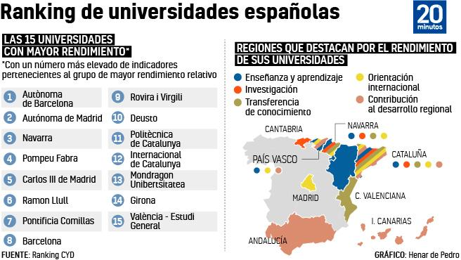 Gráfico | Ranking de universidades españolas