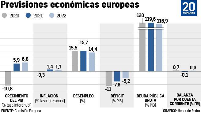 Previsiones de la Comisión Europea.