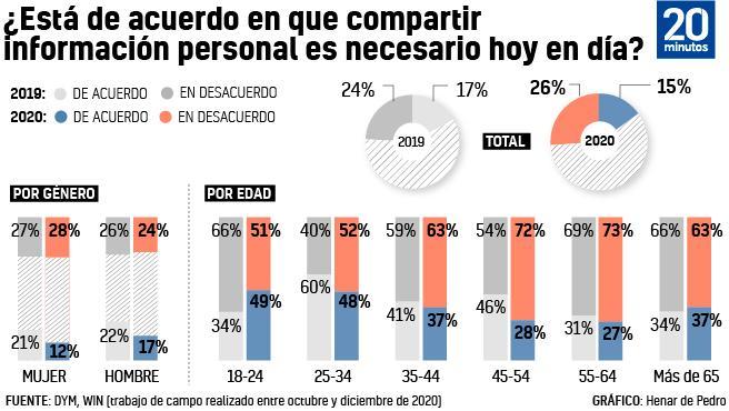 Gráfico   España es uno de los países más preocupados por compartir su información personal en la red.