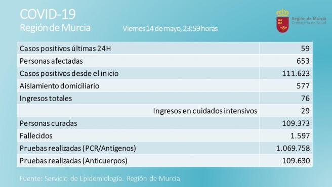 La Región registra 59 nuevos positivos en una nueva jornada sin decesos por coronavirus