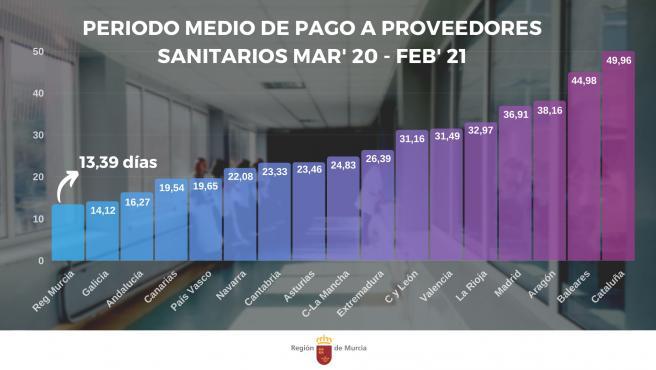 Murcia es la comunidad que menos tarda en pagar a proveedores sanitarios desde el inicio de la pandemia