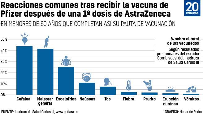 Reacciones a la vacuna mezclada