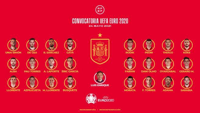 Convocatoria de España para la Eurocopa 2020