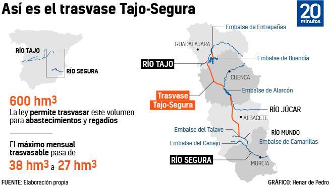 Gráfico: Trasvase Tajo-Segura.