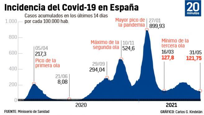 Casos por 100.000 habitantes a 14 días a 31 de mayo.