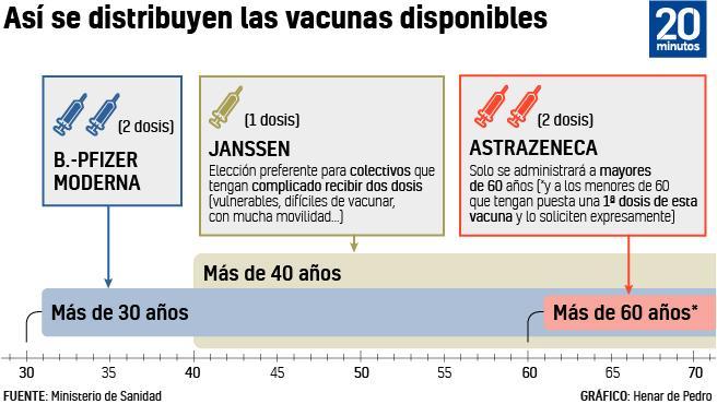 Calendario de vacunas por edades.