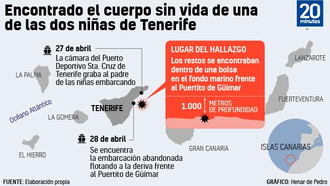 Hallazgo de la mayor de las niñas desaparecidas en Tenerife.