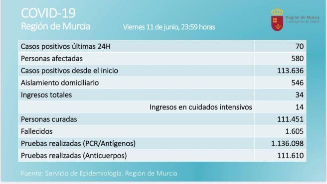 La Región de Murcia registra 70 positivos en una jornada con sin fallecidos por Covid-19