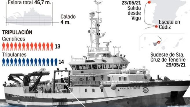 Buque oceanográfico Ángeles Alvariño.