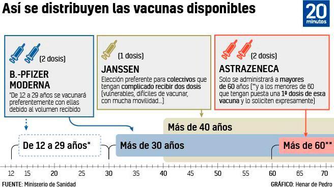Estrategia de vacunación contra la covid-19 en España.