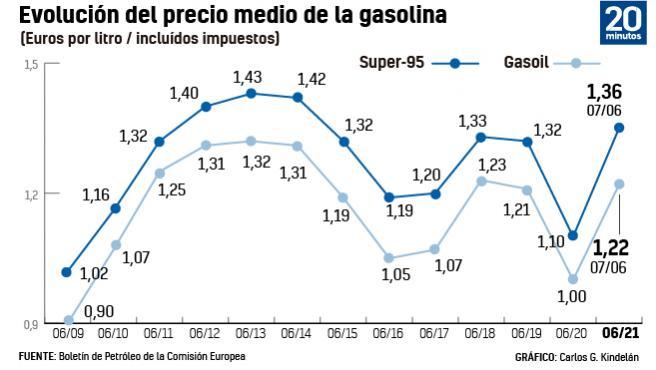 Evolución del precio de la gasolina
