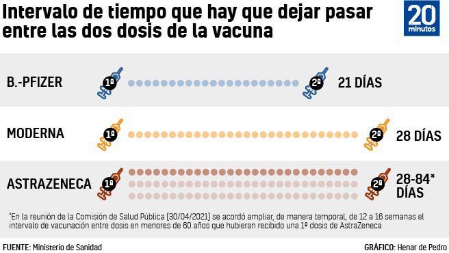 Intervalo de tiempo entre dosis de la vacuna contra la Covid-19.