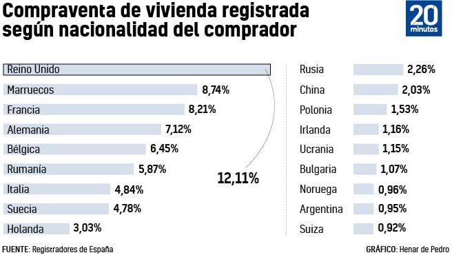 Gráfico de compra de vivienda en España por parte de extranjeros