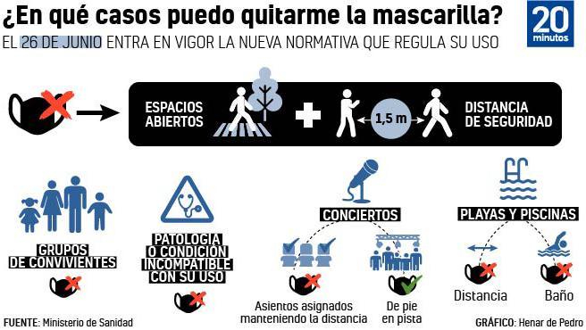 Guía de uso de la mascarilla