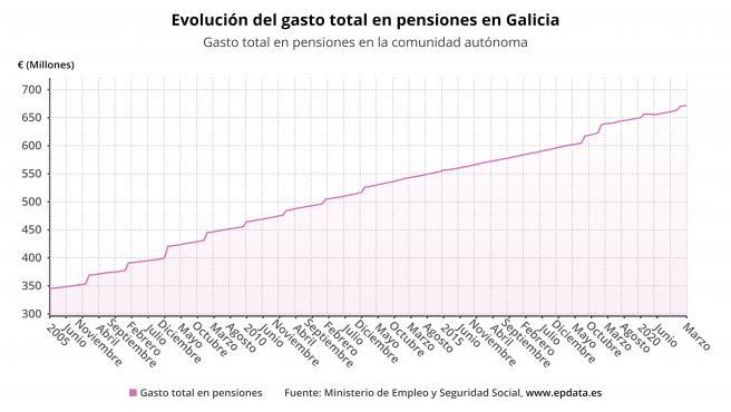 La pensión media en Galicia sube un 2,37% en junio, hasta 879,77 euros