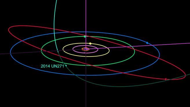 Un equipo de astrónomos ha descubierto un gigantesco cometa surcando el Sistema Solar. El objeto, bautizado 2014 UN271, tiene entre 100 y 300 kilómetros de longitud. El tamaño es tan grande que los expertos dudaron en un principio de si se trataba de un diminuto planeta.