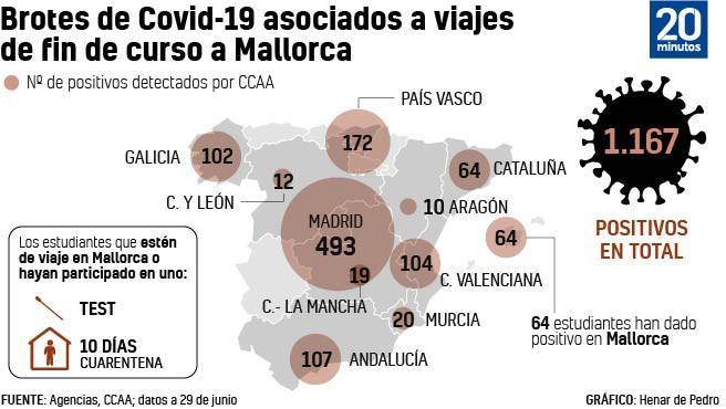 Macrobrote de Mallorca, por Comunidades.
