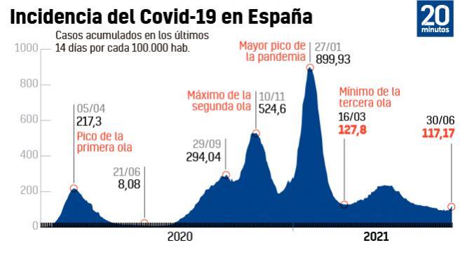 Incidencia de la Covid a 30 de junio.