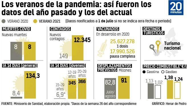 Comparativa del primer y el segundo verano de pandemia en España.
