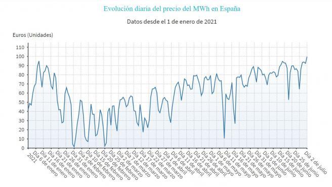 Gráfico que representa la evolución del precio de la luz en España en 2021.