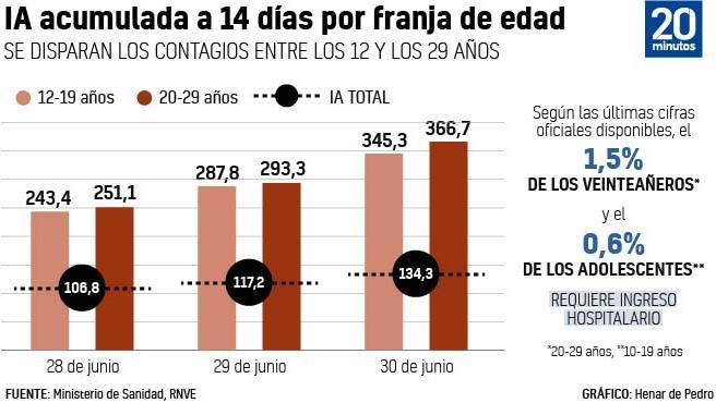 La incidencia  covid de los jóvenes casi triplica la total nacional.