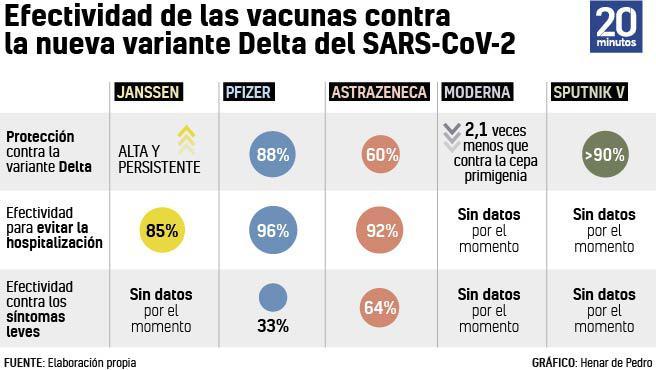 Análisis de cada vacuna frente a la variante Delta