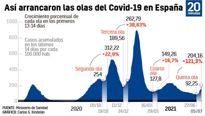Ecolución de las olas de coronavirus en España.