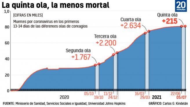 Gráfico: Muertes por coronavirus en los arranques de las diferentes olas en España.