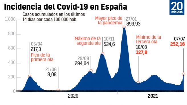 Incidencia Covid en España, este miércoles 7 de julio y comparativa con picos anteriores.