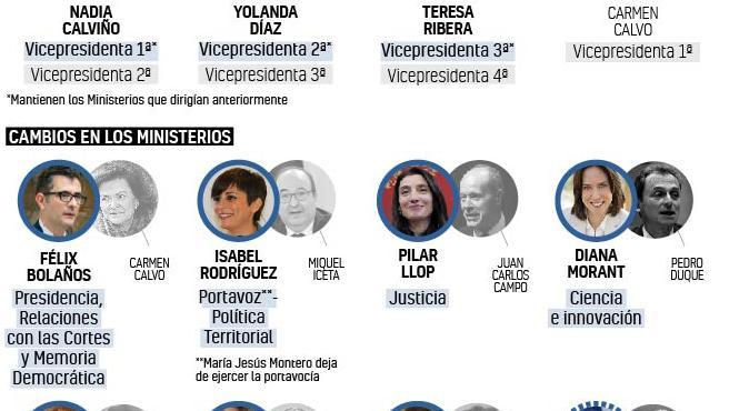 Novedades en el Consejo de Ministros