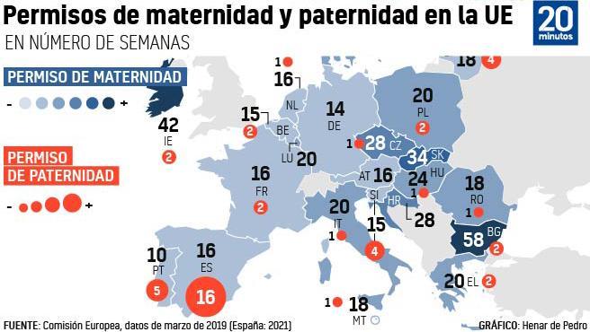 Duración del permiso de maternidad y paternidad en los distintos países europeos.
