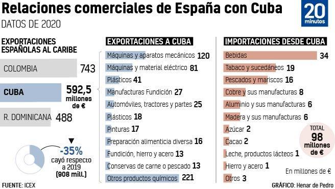 Relaciones comerciales España-Cuba.