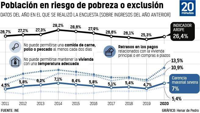 Gráfico sobre la población española en riesgo de pobreza.