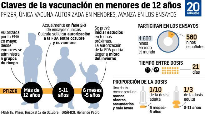 Claves de la vacunación con Pfizer en menores de 12 años.