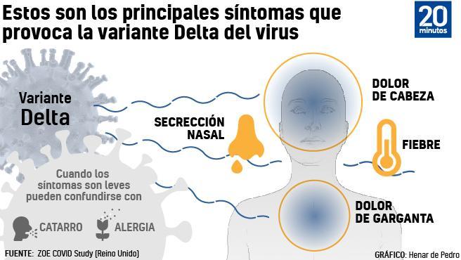Gráfico sobre los síntomas de la variante Delta del SARS-CoV-2.