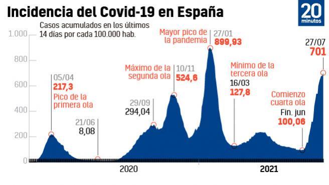 Incidencia acumulada en España a 27 de julio.