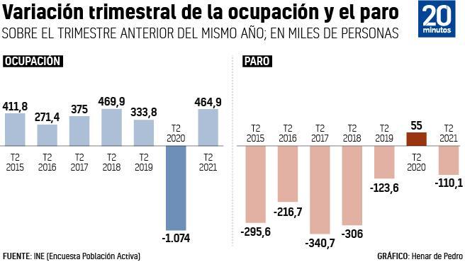 Datos de ocupación y paro del segundo trimestres de 2021.