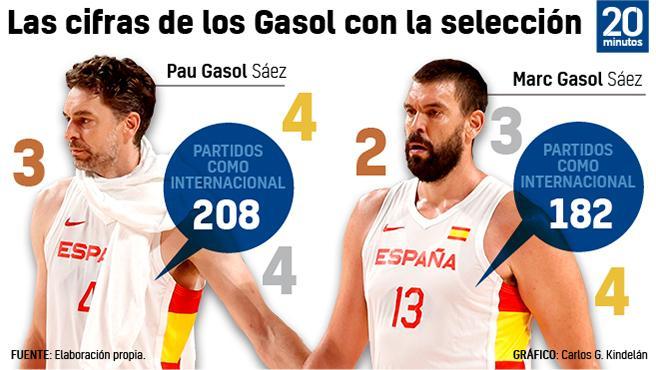 Datos de los hermanos Gasol con la selección.