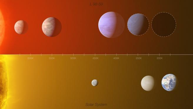 Comparación entre el sistema de exoplanetas de la estrella L 98-59 (arriba) con una parte del Sistema Solar interior.