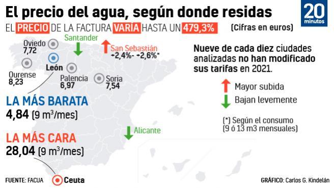 Precio del agua en España.