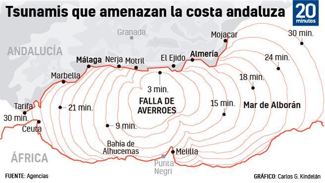 Falla de Averroes en el Mar de Alborán