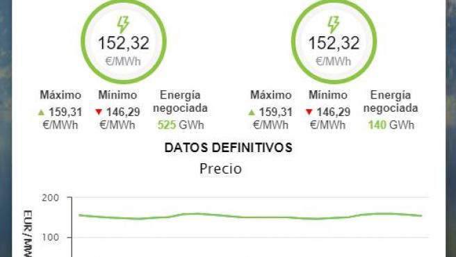 Nuevo récord del precio de la luz para este viernes 10 de septiembre.