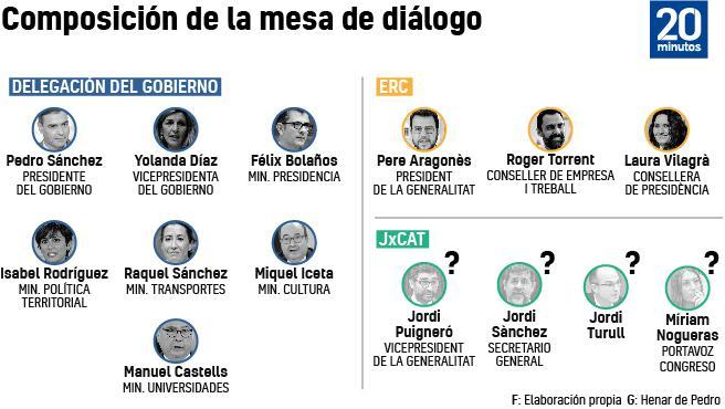 Composición de la delegación del Gobierno y del Govern en la mesa de diálogo.