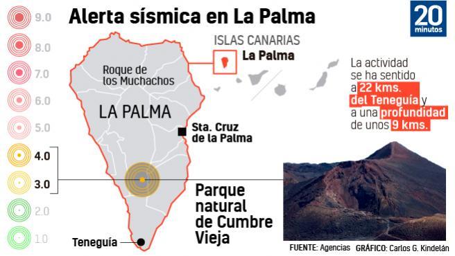 Infografía de la actividad sísmica en la isla de La Palma.