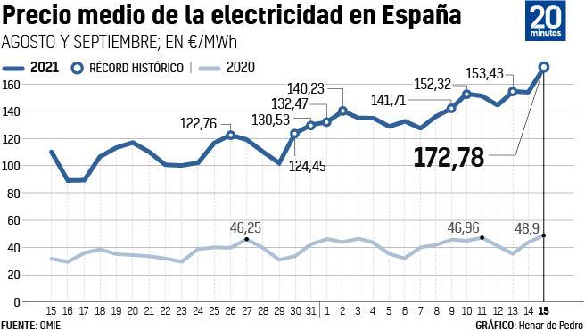 Evolución del precio de la luz en España.
